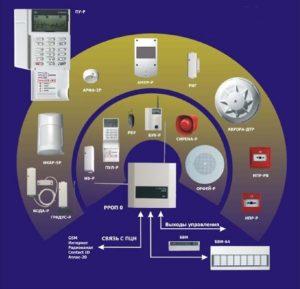 Интегрированная система безопасности СТРЕЛЕЦ-ИНТЕГРАЛ